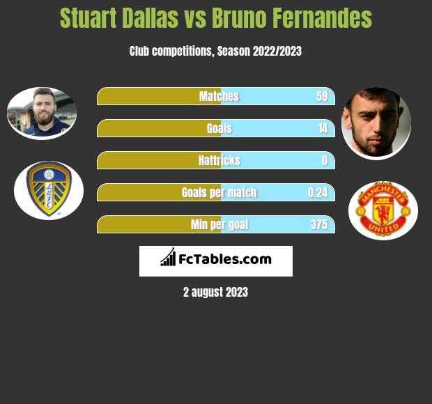 Stuart Dallas vs Bruno Fernandes infographic