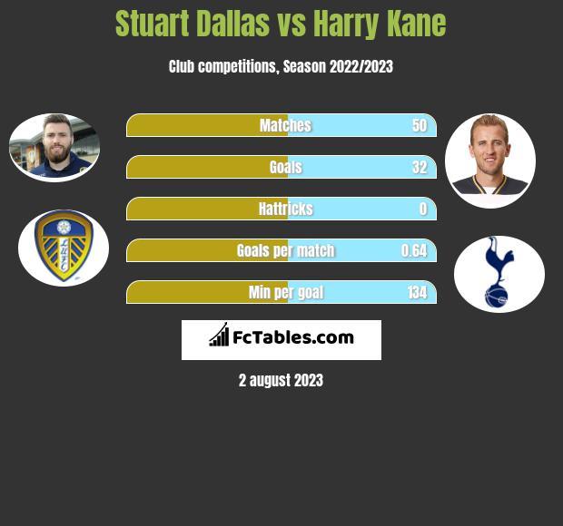 Stuart Dallas vs Harry Kane infographic