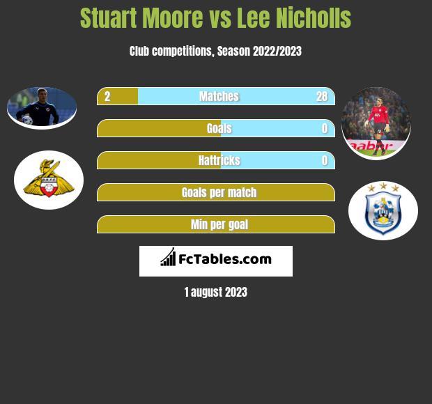 Stuart Moore vs Lee Nicholls infographic
