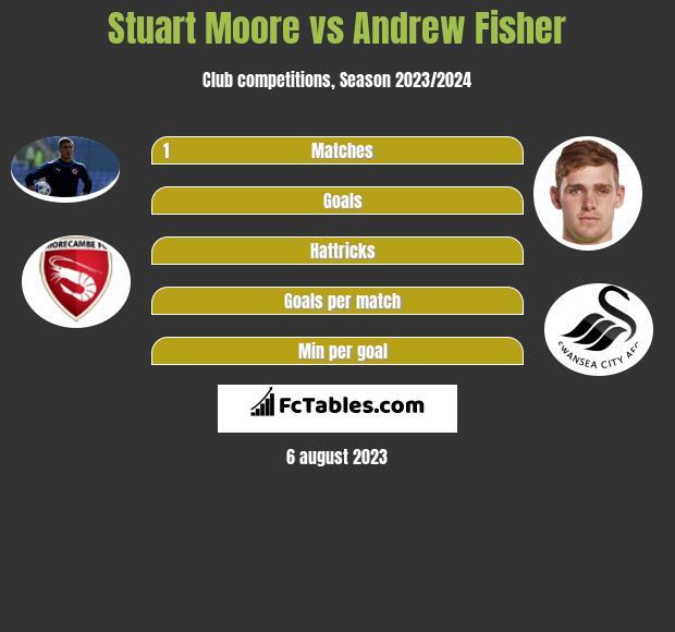 Stuart Moore vs Andrew Fisher infographic