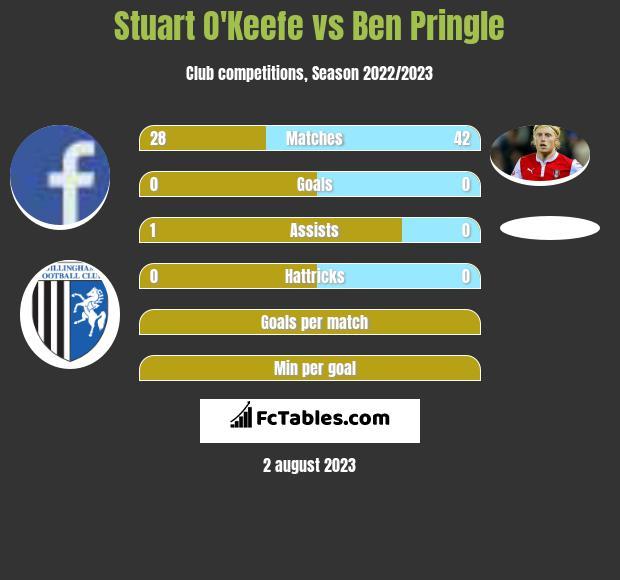 Stuart O'Keefe vs Ben Pringle infographic