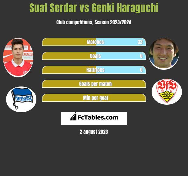Suat Serdar vs Genki Haraguchi infographic