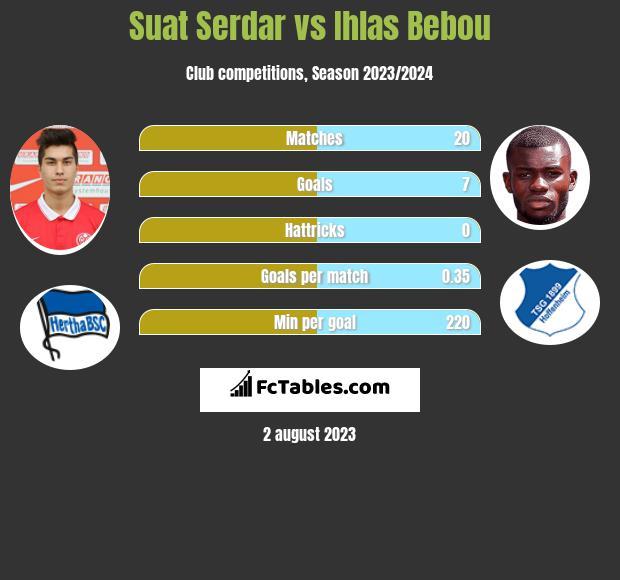 Suat Serdar vs Ihlas Bebou infographic