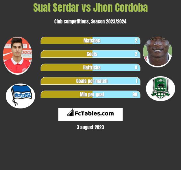 Suat Serdar vs Jhon Cordoba infographic