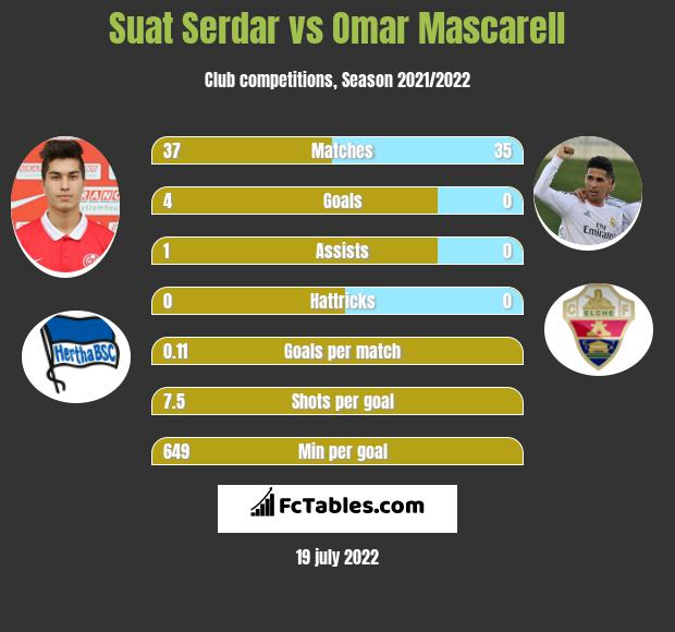 Suat Serdar vs Omar Mascarell infographic