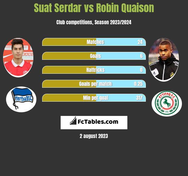 Suat Serdar vs Robin Quaison infographic