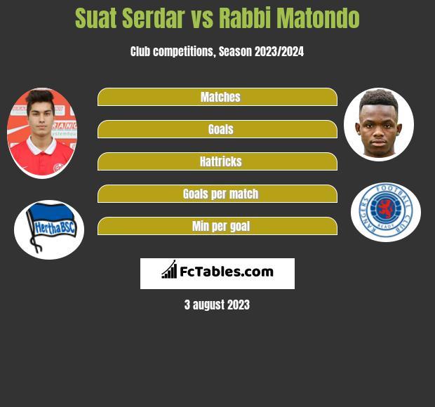 Suat Serdar vs Rabbi Matondo infographic