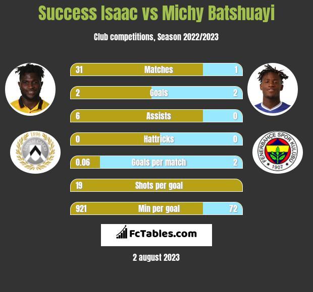 Success Isaac vs Michy Batshuayi infographic