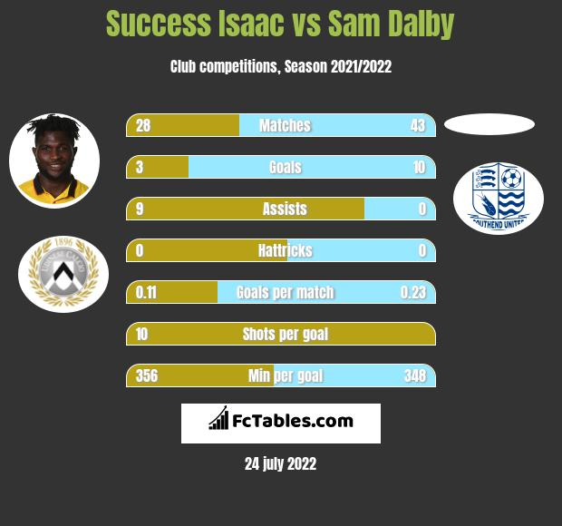 Success Isaac vs Sam Dalby infographic