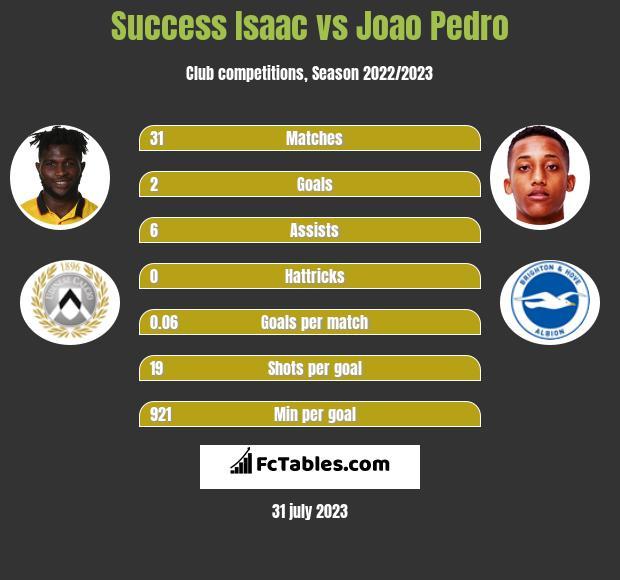 Success Isaac vs Joao Pedro infographic