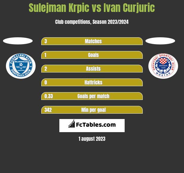 Sulejman Krpic vs Ivan Curjuric h2h player stats