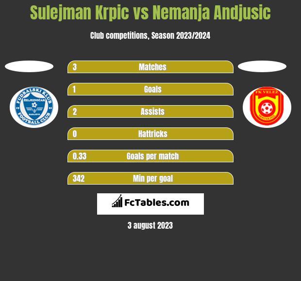 Sulejman Krpic vs Nemanja Andjusic h2h player stats