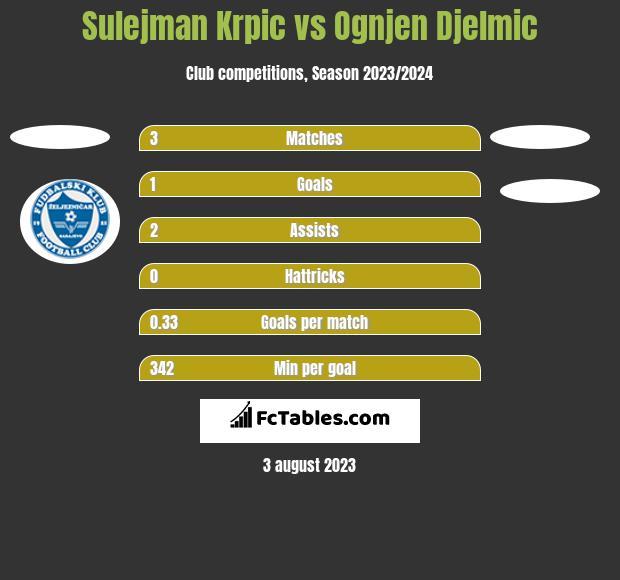 Sulejman Krpic vs Ognjen Djelmic h2h player stats