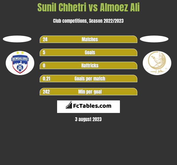Sunil Chhetri vs Almoez Ali h2h player stats