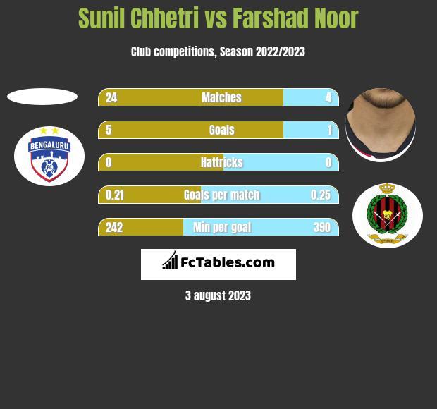 Sunil Chhetri vs Farshad Noor h2h player stats