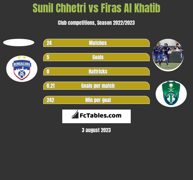 Sunil Chhetri vs Firas Al Khatib h2h player stats