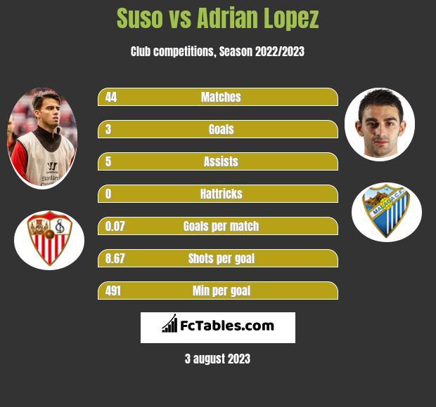 Suso vs Adrian Lopez infographic