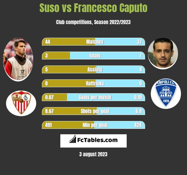 Suso vs Francesco Caputo infographic