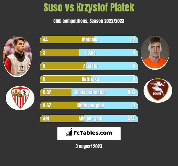 Suso vs Krzystof Piatek infographic