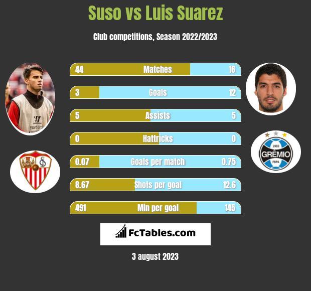 Suso vs Luis Suarez infographic
