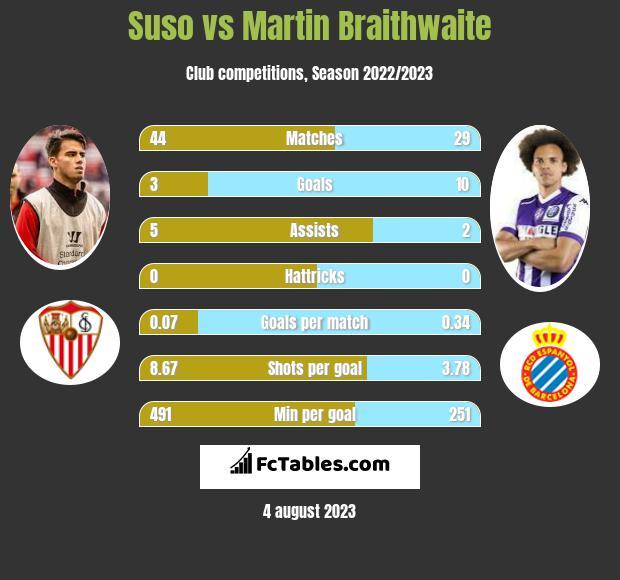 Suso vs Martin Braithwaite infographic