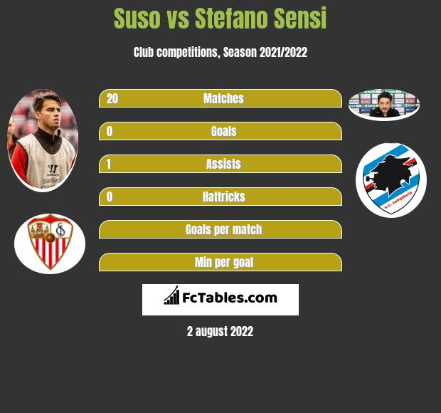 Suso vs Stefano Sensi h2h player stats