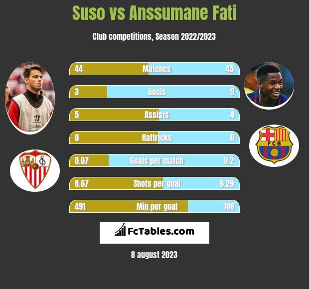 Suso vs Anssumane Fati infographic