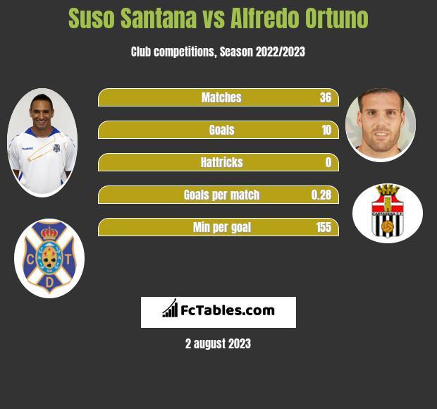 Suso Santana vs Alfredo Ortuno infographic