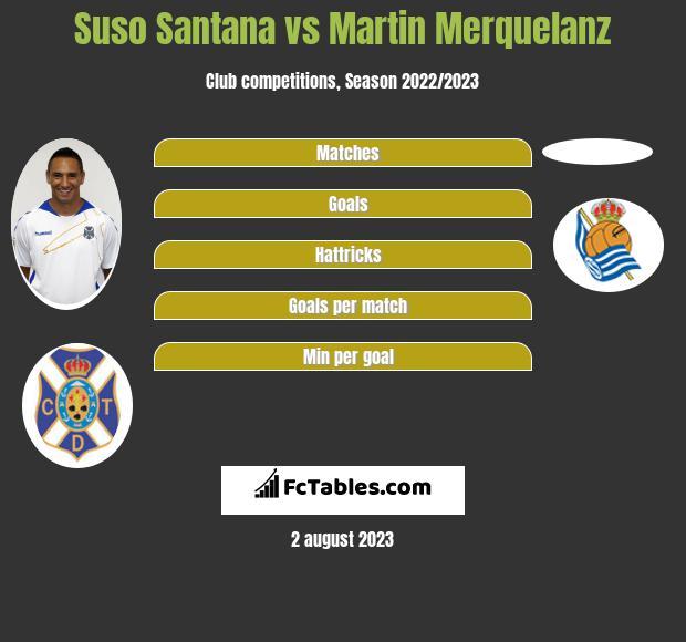 Suso Santana vs Martin Merquelanz infographic