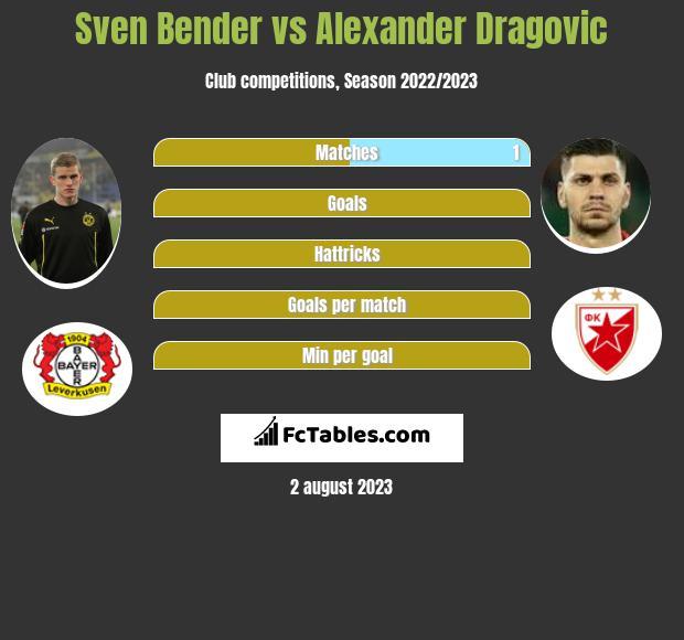 Sven Bender vs Alexander Dragovic infographic