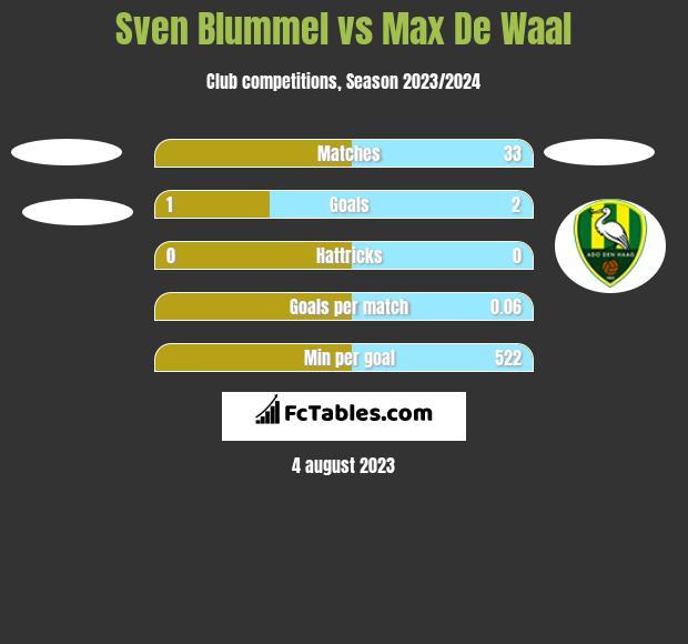 Sven Blummel vs Max De Waal h2h player stats