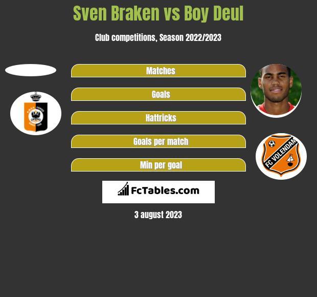 Sven Braken vs Boy Deul h2h player stats