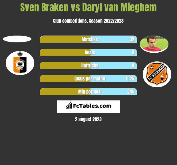 Sven Braken vs Daryl van Mieghem h2h player stats