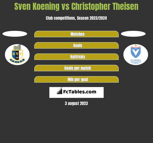 Sven Koening vs Christopher Theisen h2h player stats