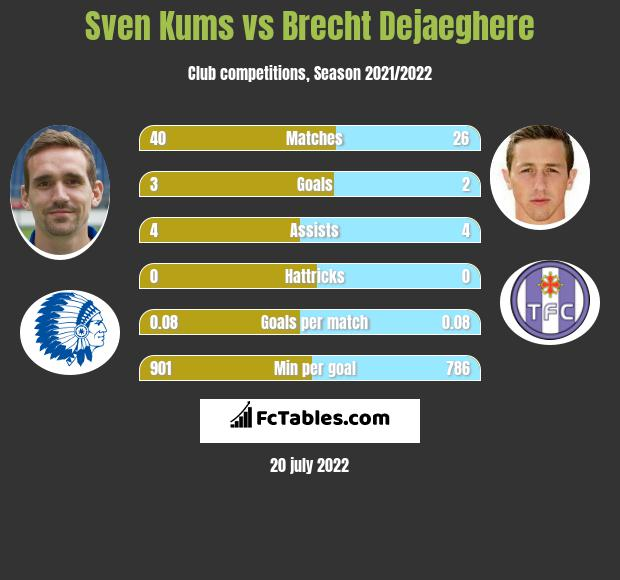 Sven Kums vs Brecht Dejaeghere infographic
