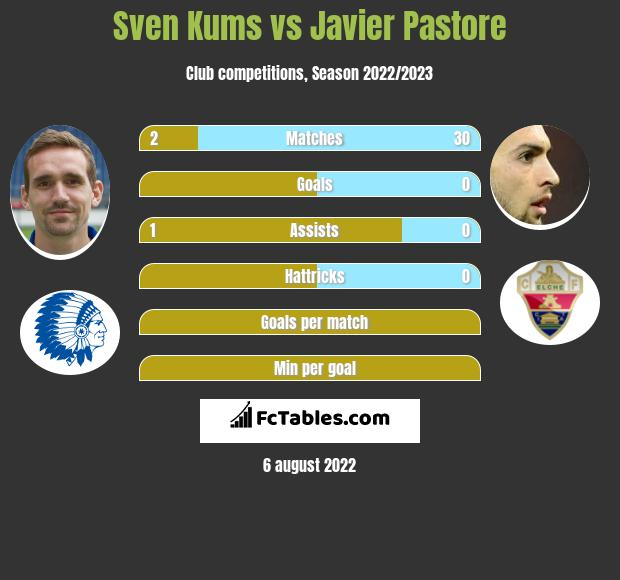 Sven Kums infographic statistics for AS Roma