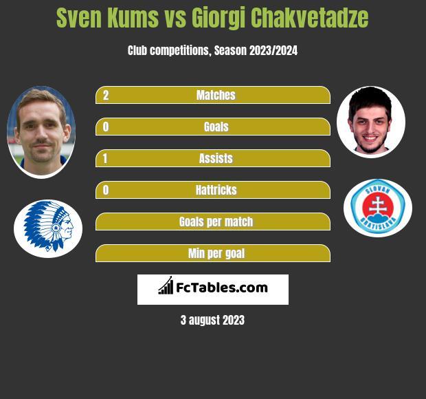 Sven Kums vs Giorgi Chakvetadze infographic