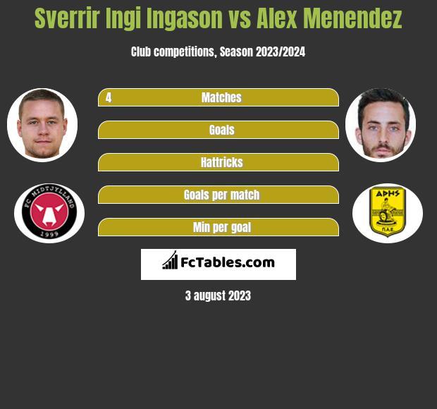 Sverrir Ingi Ingason vs Alex Menendez infographic