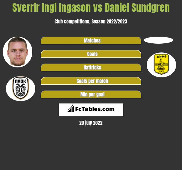 Sverrir Ingi Ingason vs Daniel Sundgren infographic