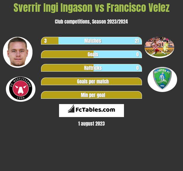 Sverrir Ingi Ingason vs Francisco Velez infographic