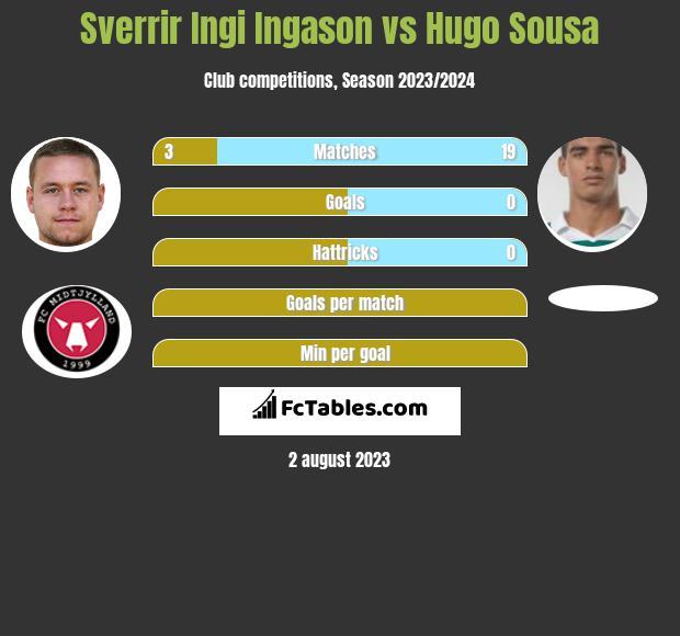 Sverrir Ingi Ingason vs Hugo Sousa infographic