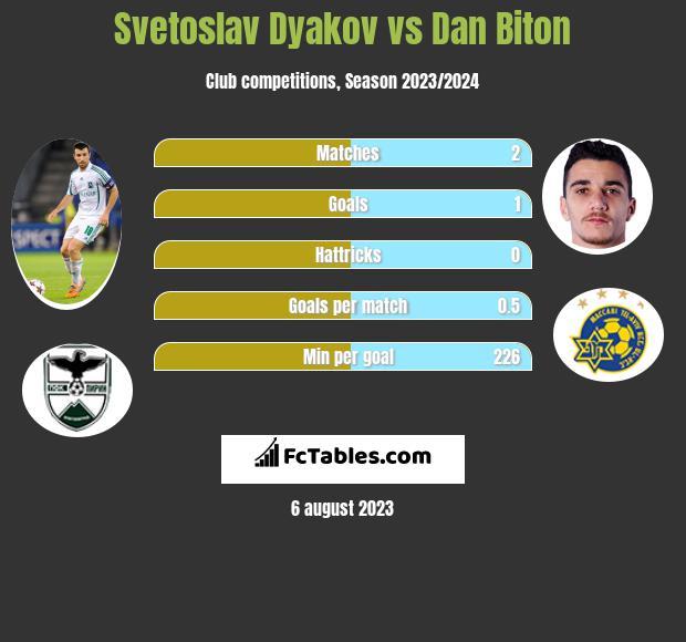 Svetoslav Dyakov vs Dan Biton infographic