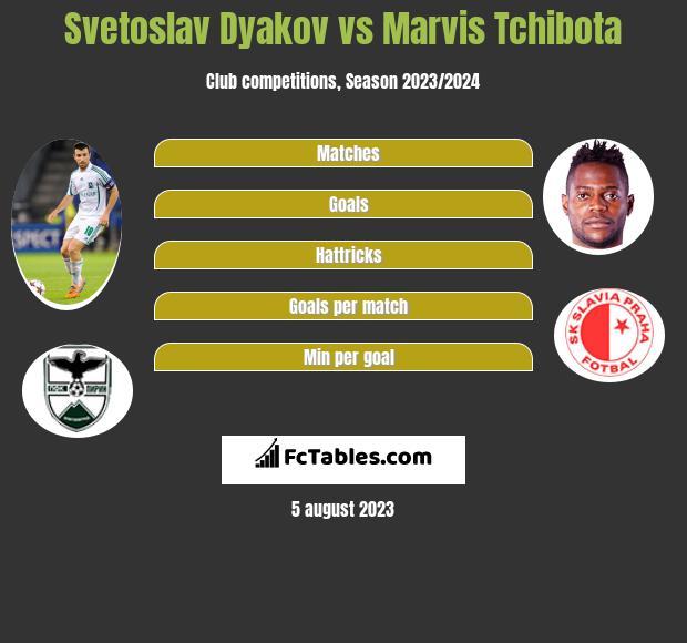 Svetoslav Dyakov vs Marvis Tchibota infographic