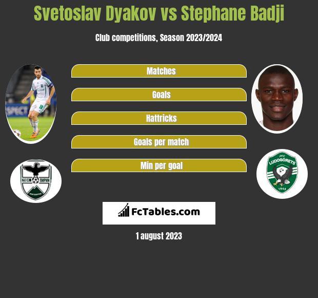 Svetoslav Dyakov vs Stephane Badji infographic