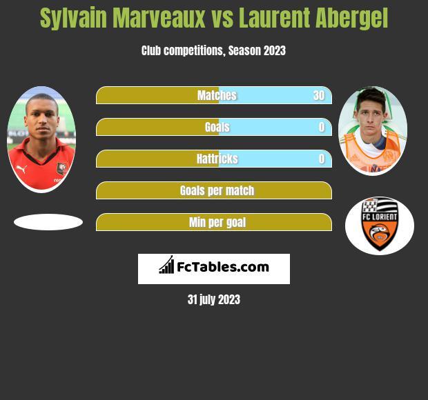 Sylvain Marveaux vs Laurent Abergel infographic