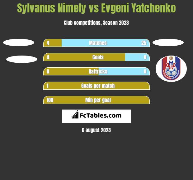 Sylvanus Nimely vs Evgeni Yatchenko h2h player stats