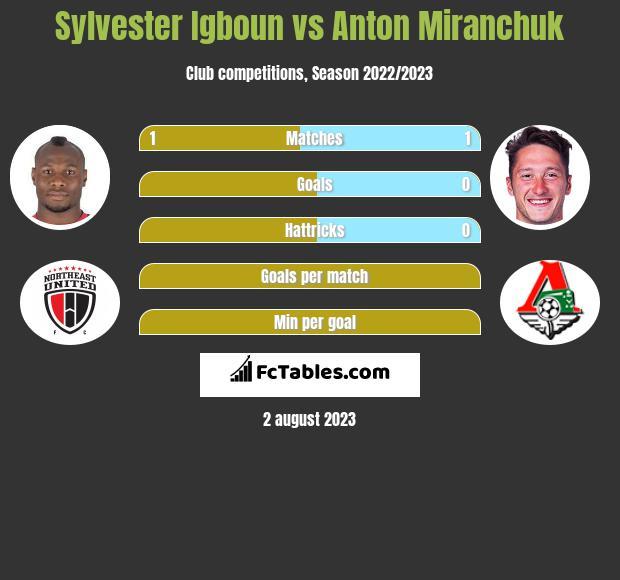 Sylvester Igboun vs Anton Miranchuk h2h player stats