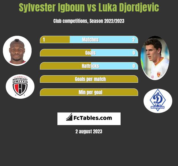 Sylvester Igboun vs Luka Djordjevic h2h player stats