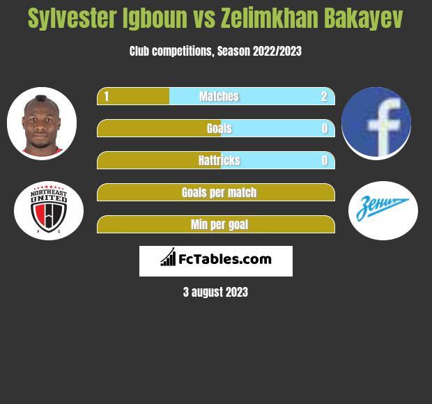 Sylvester Igboun vs Zelimkhan Bakayev h2h player stats