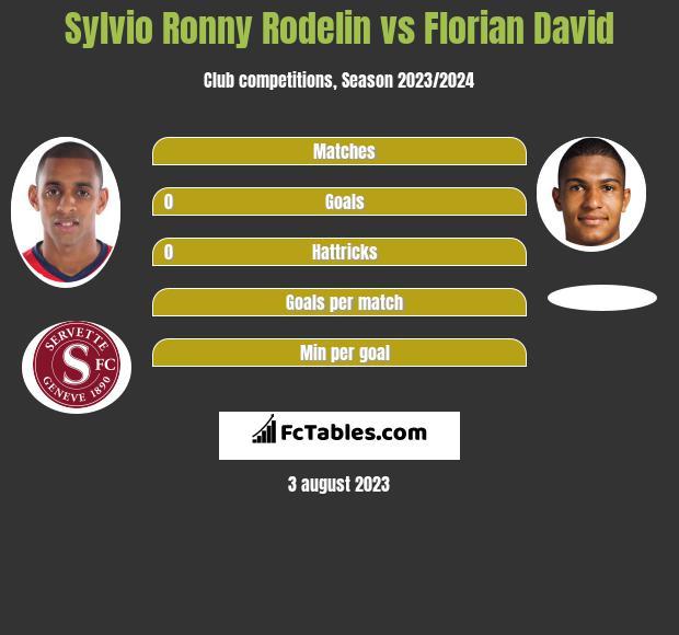 Sylvio Ronny Rodelin vs Florian David infographic